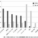 日本人の腸内環境・腸内細菌の特徴とは?12か国を比較!~平均寿命の高さや低肥満率との関係~